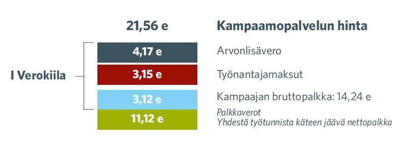 Kampaamotyön hinta