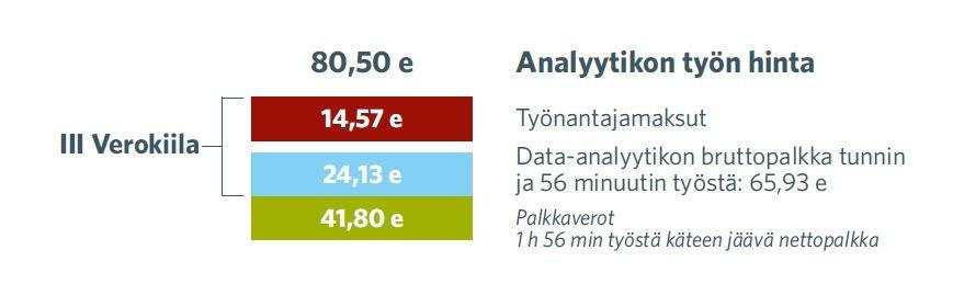 Analyytikon työn hinta