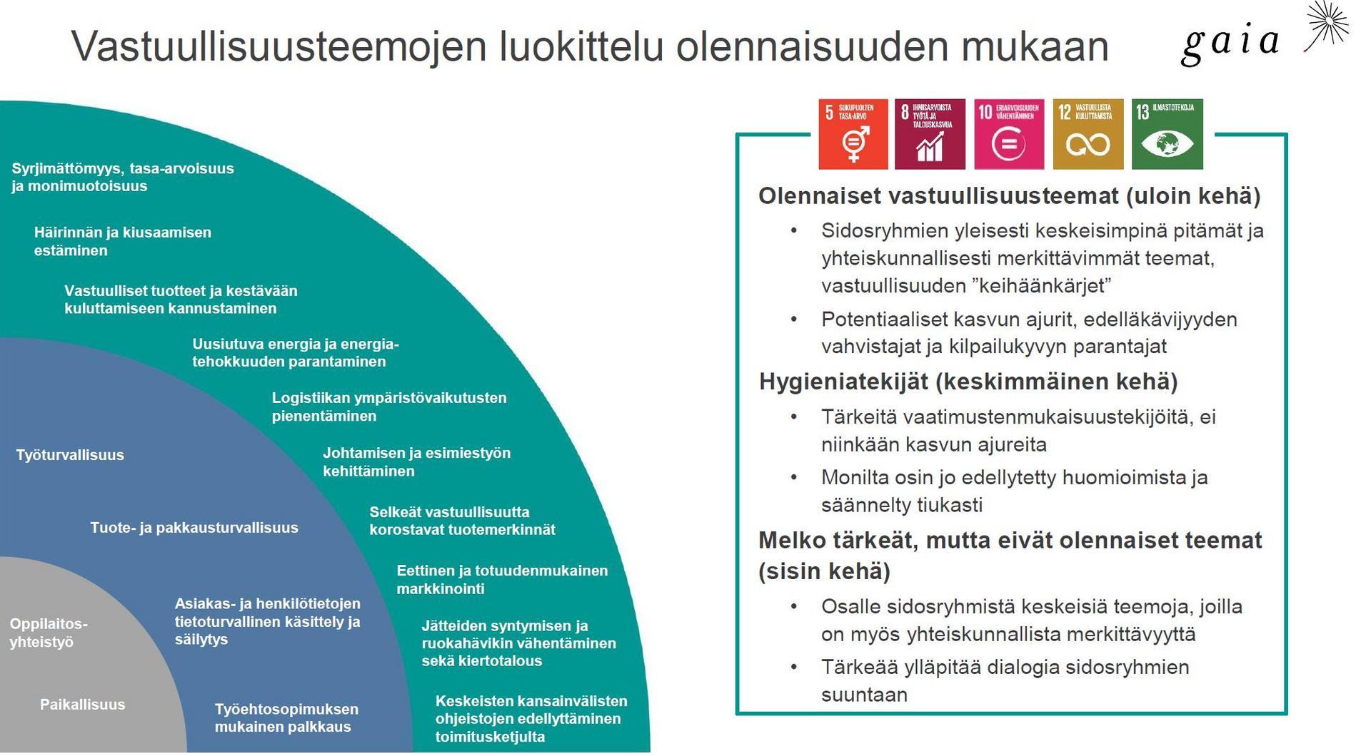 Olennaisia, uloimman kehän vastuullisuusteemoja ovat syrjimättömyys, tasa-arvoisuus ja monimuotoisuus, häirinnän ja kiusaamisen estäminen, vastuulliset tuotteet ja kestävään kuluttamiseen kannustaminen, uusiutuva energia ja energiatehokkuuden parantaminen, logistiikan ympäristövaikutusten pienentäminen, johtamisen ja esimiestyön kehittäminen, selkeät vastuullisuutta korostavat tuotemerkinnät, eettinen ja totuudenmukainen markkinointi, jätteiden syntymisen ja ruokahävikin vähentäminen sekä kiertotalous ja keskeisten kansainvälisten ohjeistojen edellyttäminen toimitusketjulta.